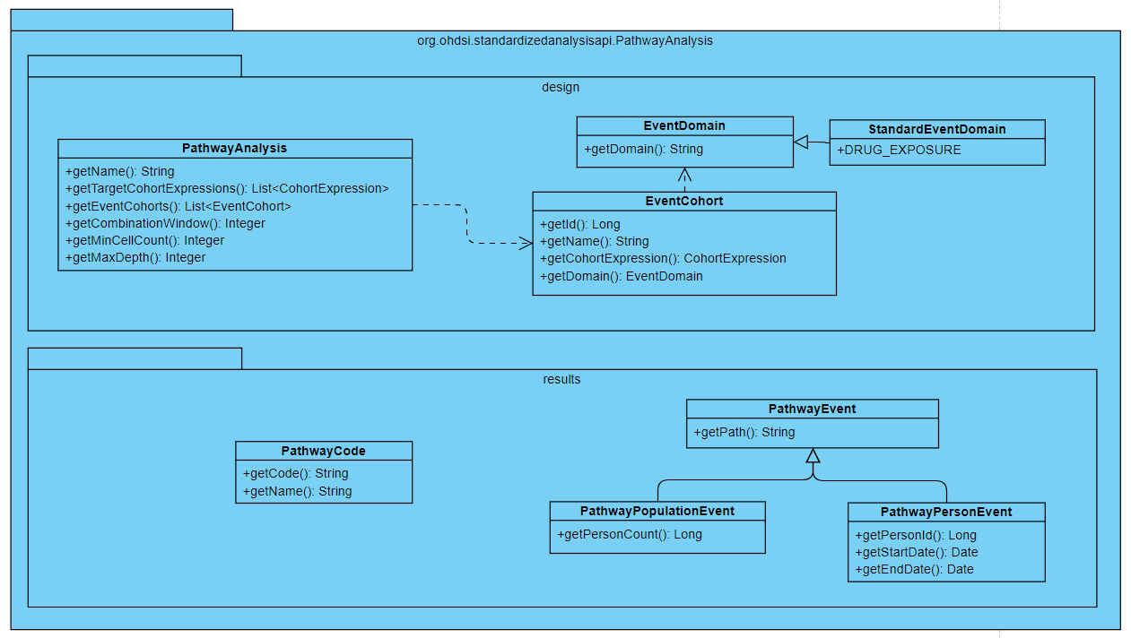 Treatment Pathways · Issue #522 · OHDSI/WebAPI · GitHub