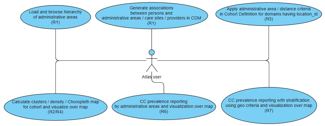 Geospaital functionality in Atlas: integration of AEGIS