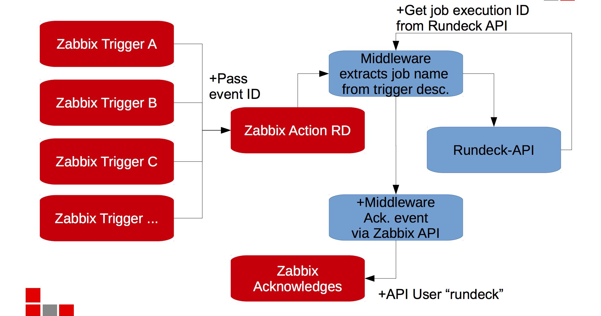 Runbook Automation with Zabbix and Rundeck | Kosy Anyanwu