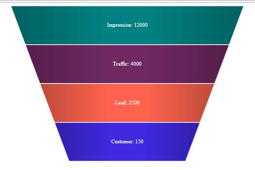 D3v4 Funnal Chart · GitHub