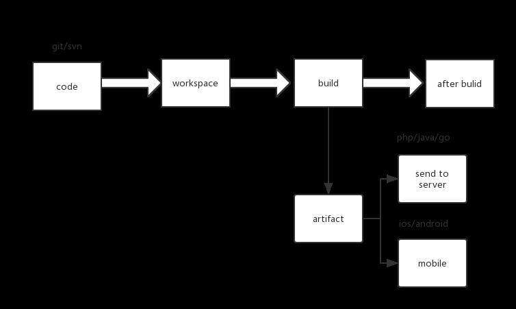 jenkins流程图