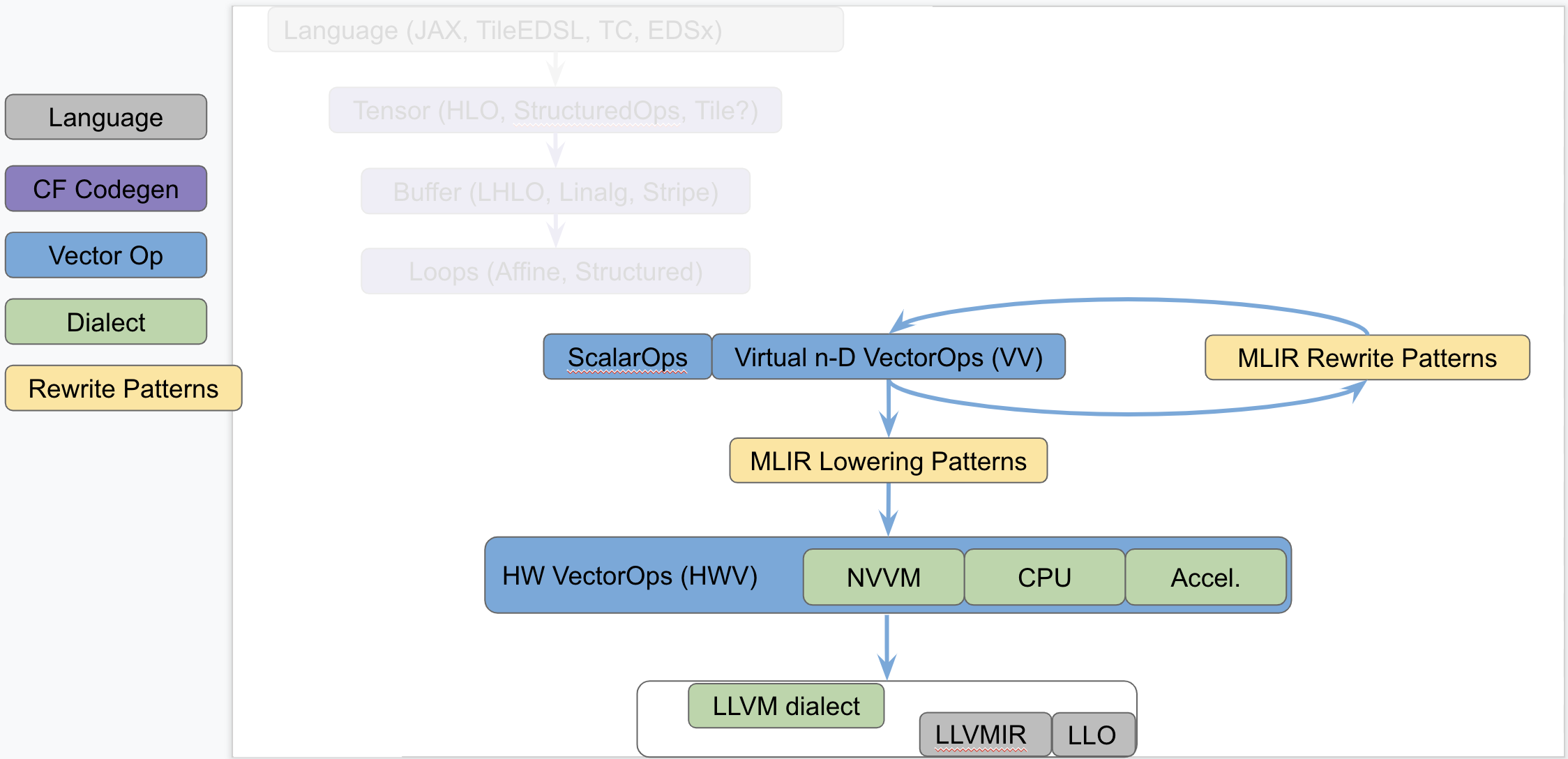 vector Abstractions in MLIR