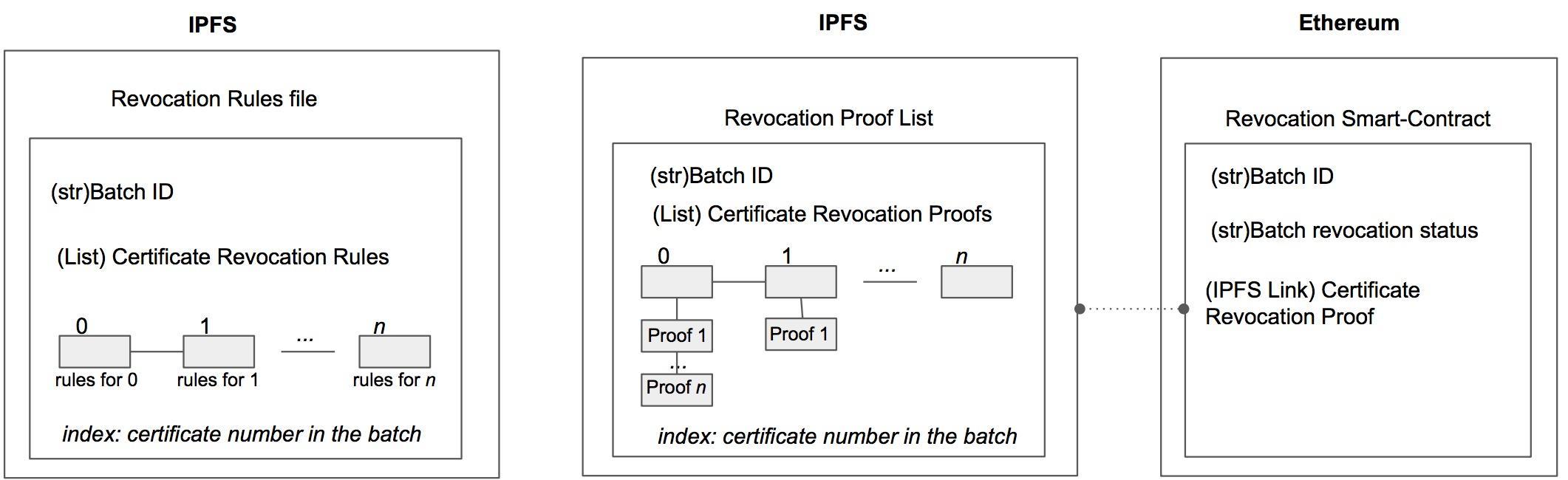 Github Blockchain Certificatesrevocation