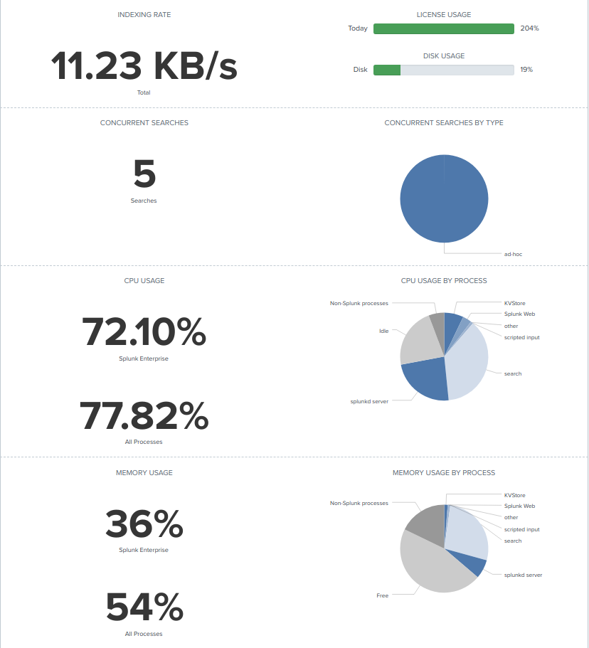 Splunk high load · Issue #403 · wazuh/wazuh-splunk · GitHub