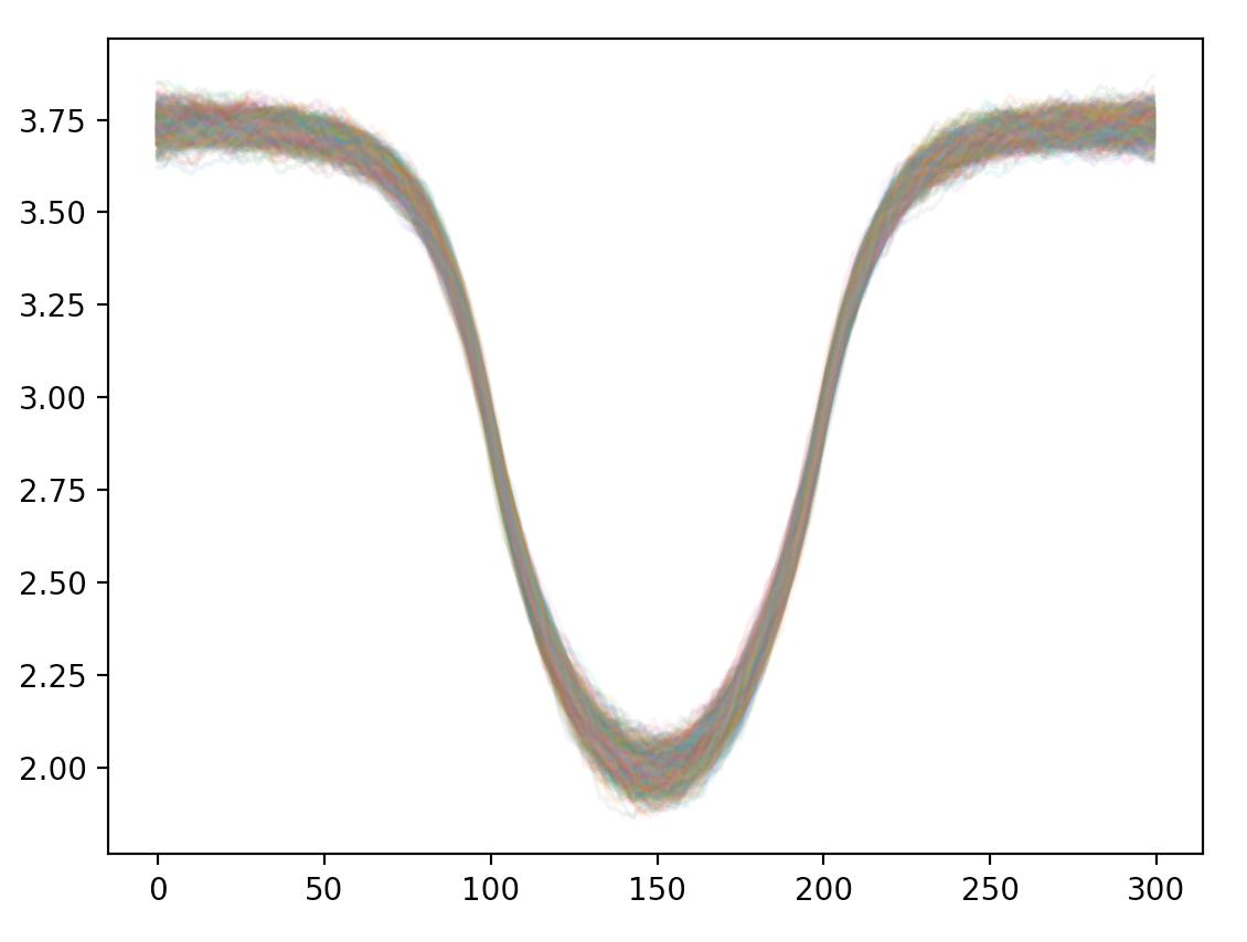 Weird behavior with GaussianRandomWalk + math exp + Poisson