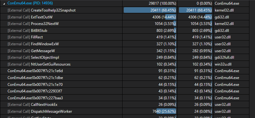 Top self CPU consumers