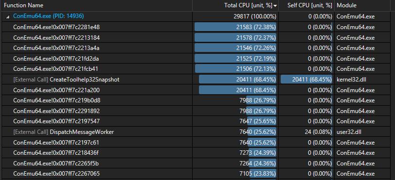 Top total CPU consumers