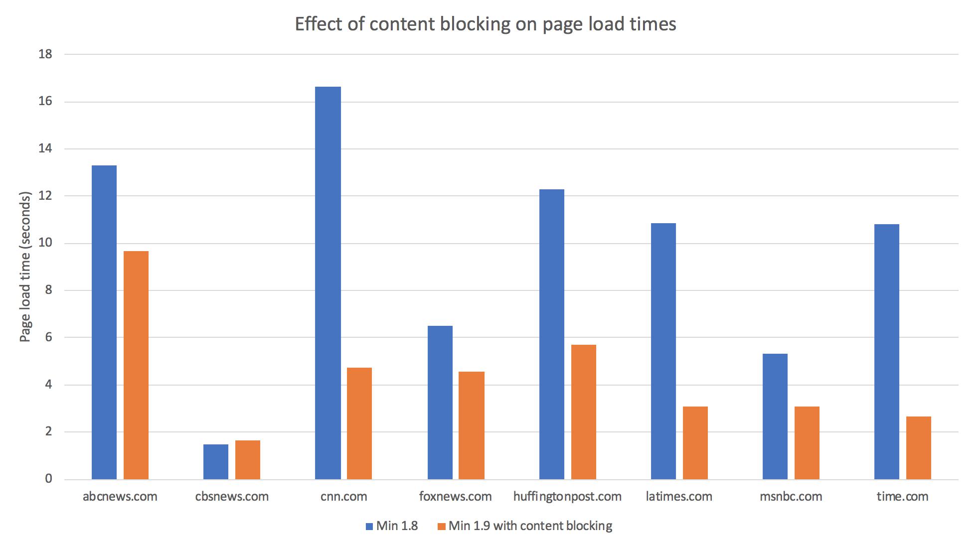 content blocking comparison