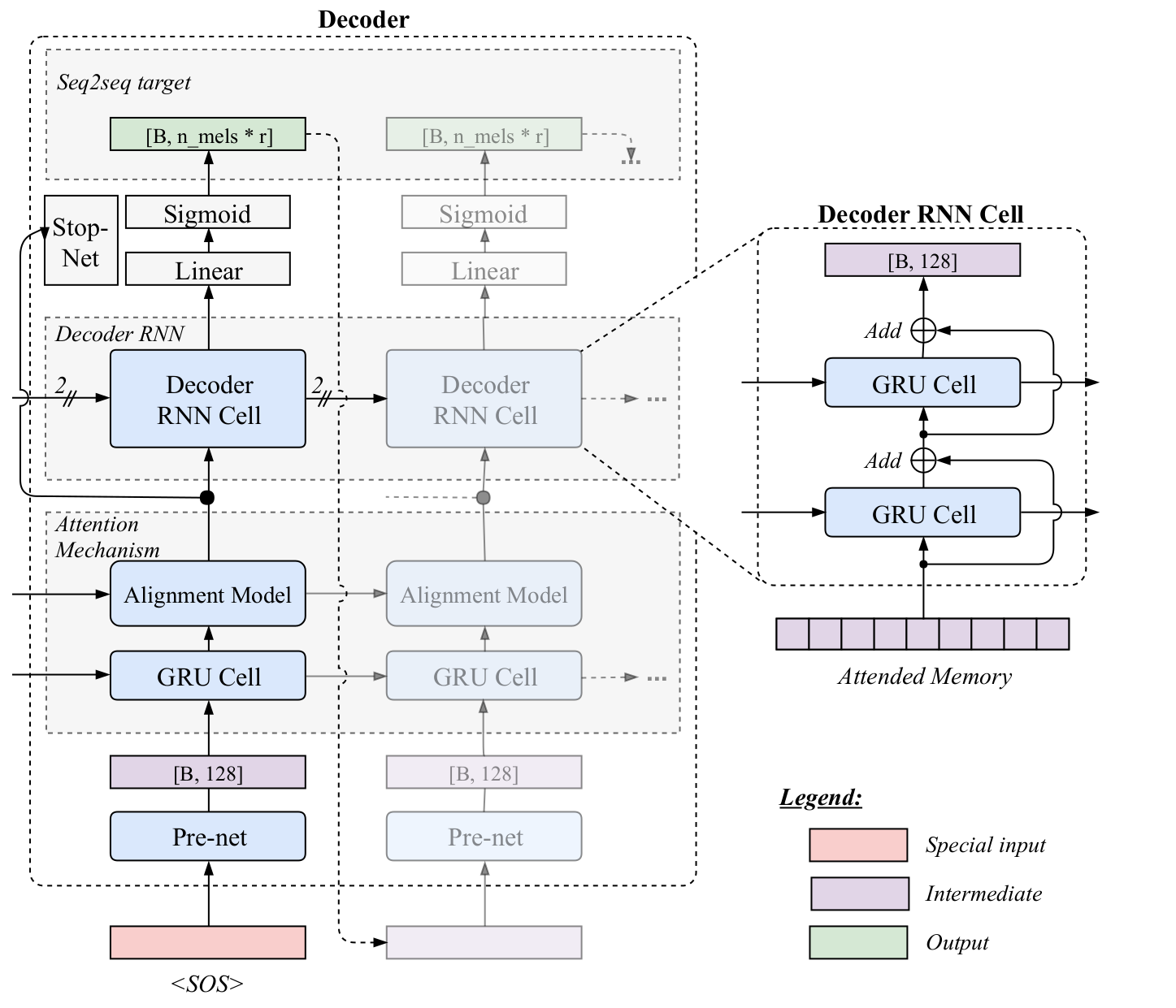 Gradual Training with Tacotron for Faster Convergence | A Blog From Human-engineer-being