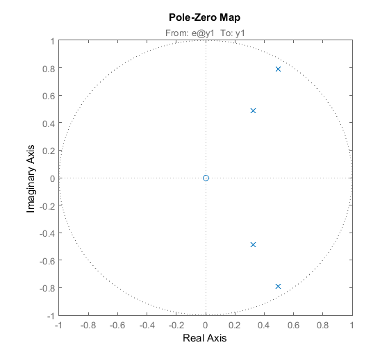 how to pzplot AR model results? · Issue #3885 · statsmodels