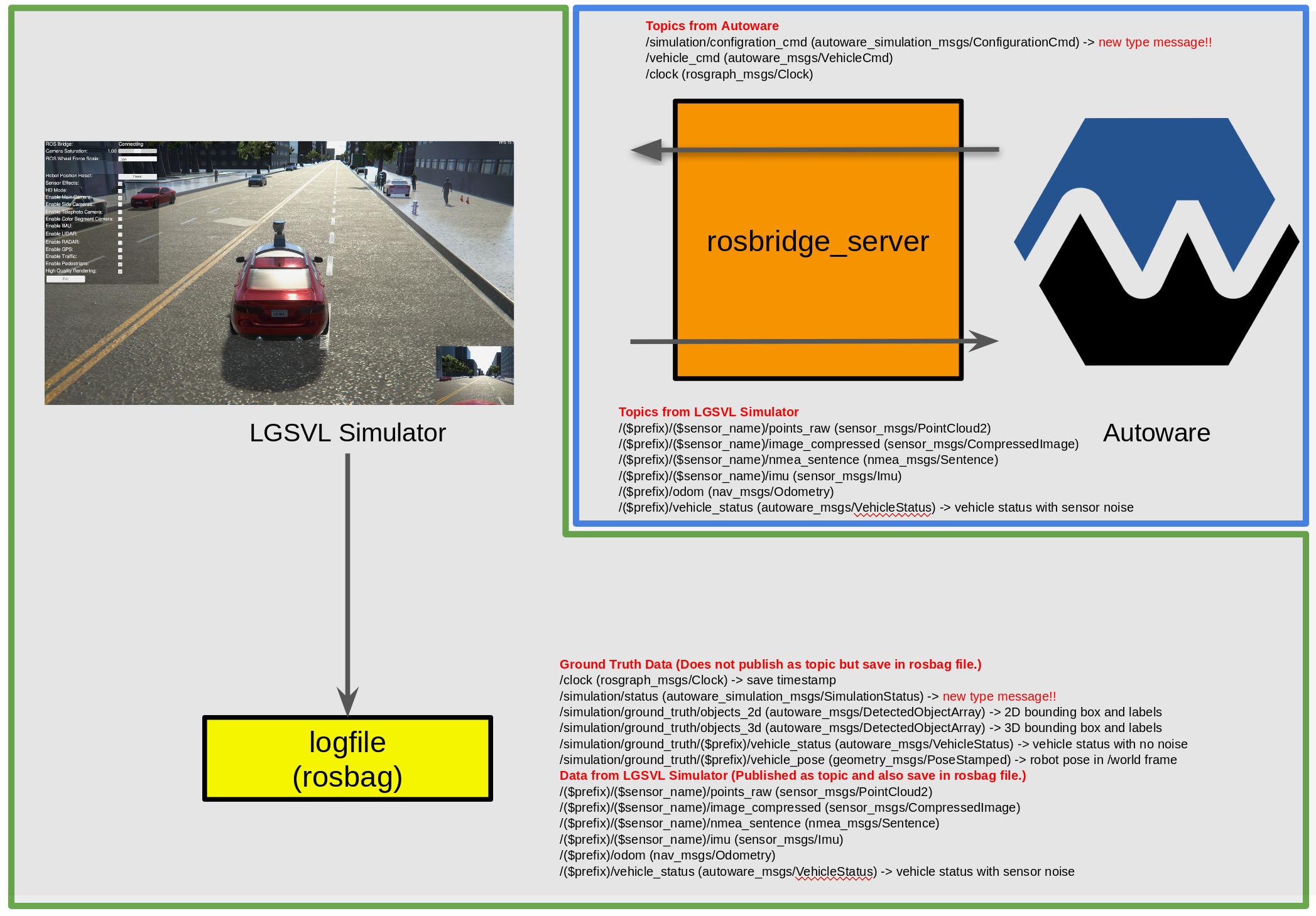 Feature] LGSVL Simulator Integration design  · Issue #1724