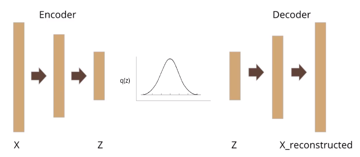 Coconet: the ML model behind today's Bach Doodle - Essentials