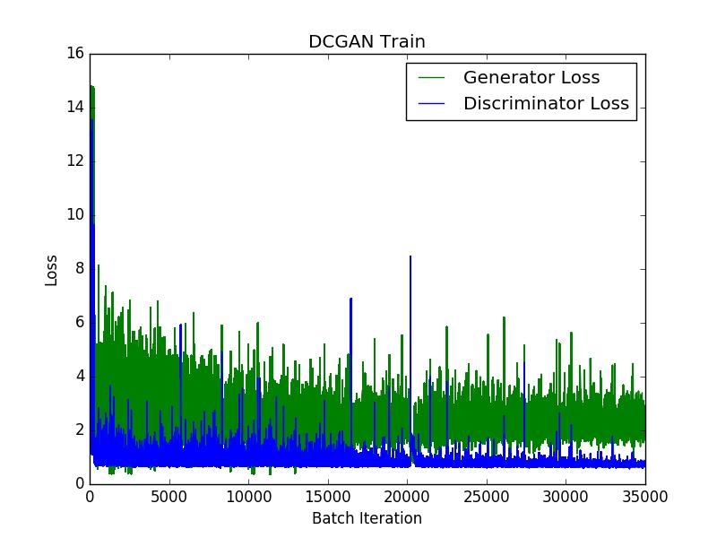 GitHub - Goldesel23/DCGAN-for-Bird-Generation: DCGAN and WGAN