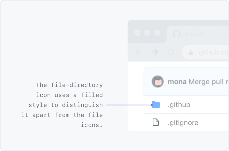 The file-directory icon uses a filled style to distinguish it apart from the file icons. In the example the file-directory icon is filled and blue and the file icon is outlined in light gray.