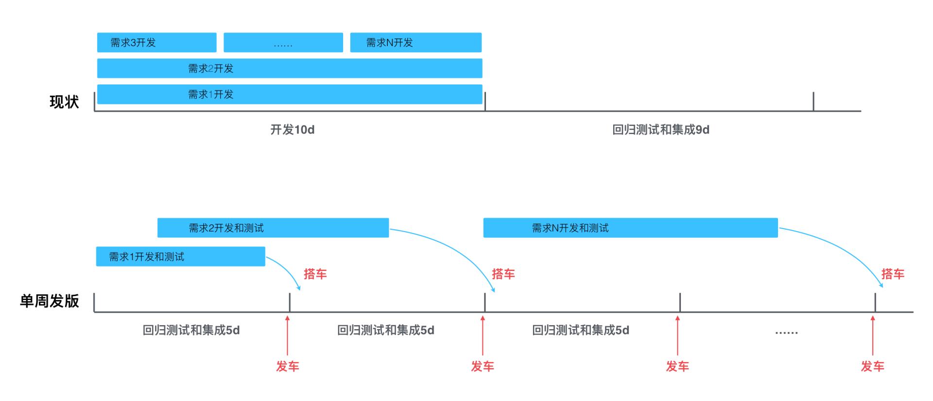 小步快跑的 APP 发布流程