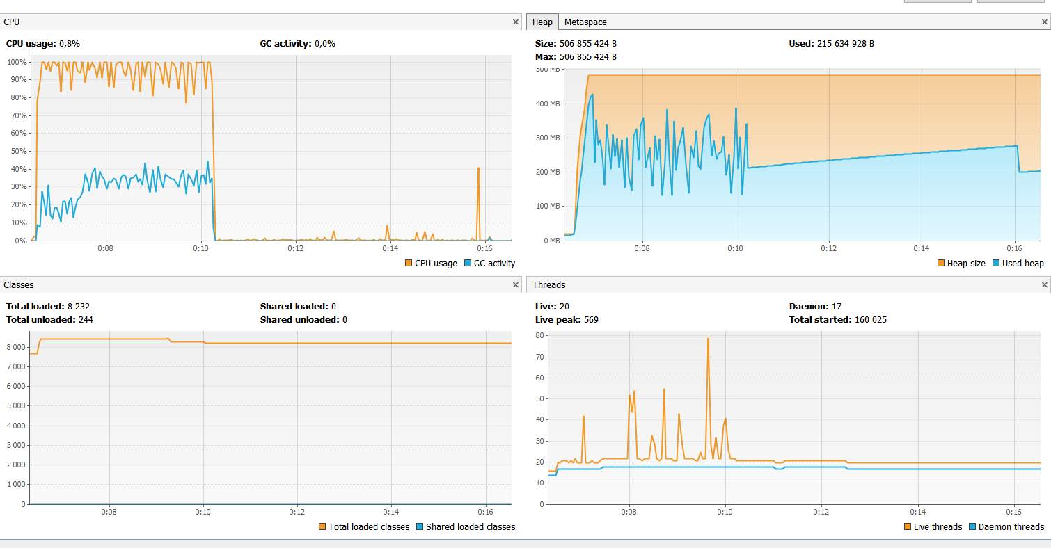 WebFlux with Java 11 HttpClient unexpected slow performance