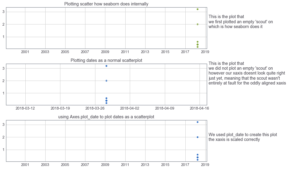 scatterplot - date x-axis is too wide · Issue #1641