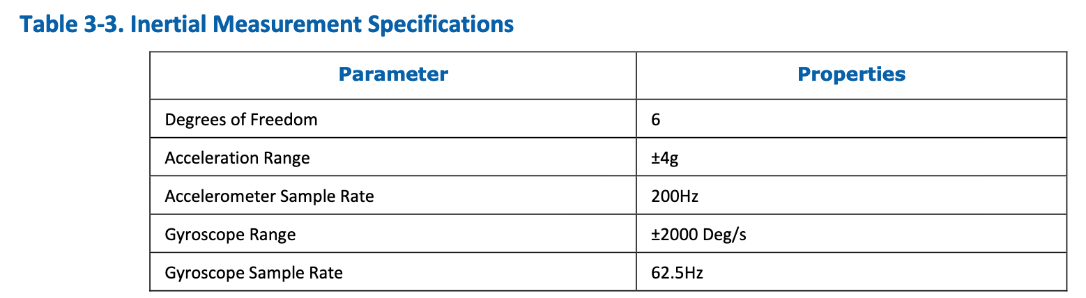 T265 imu and gyro rates are opposite of the values listed in