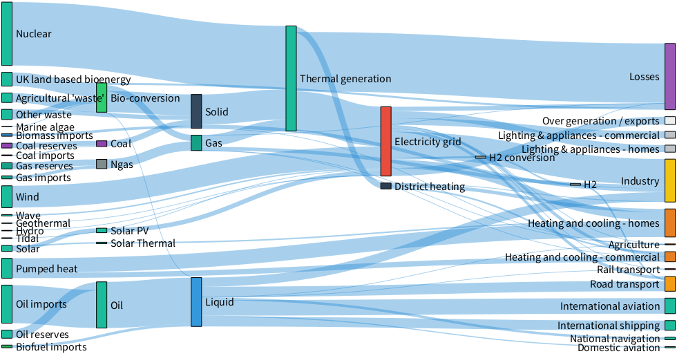 sankey diagram is not readable using the white theme · issue 1266