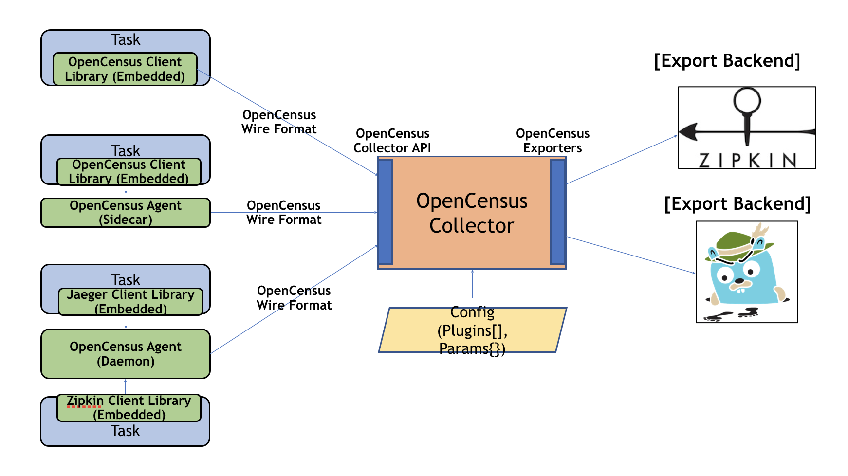 OpenCensus Collector Architecture