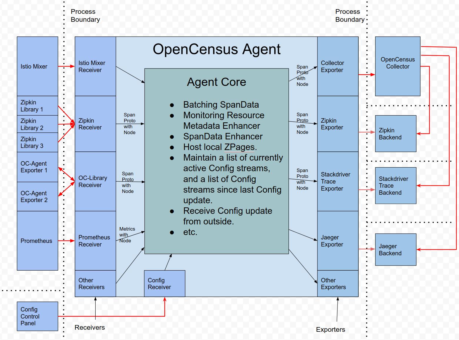 agent-implementation