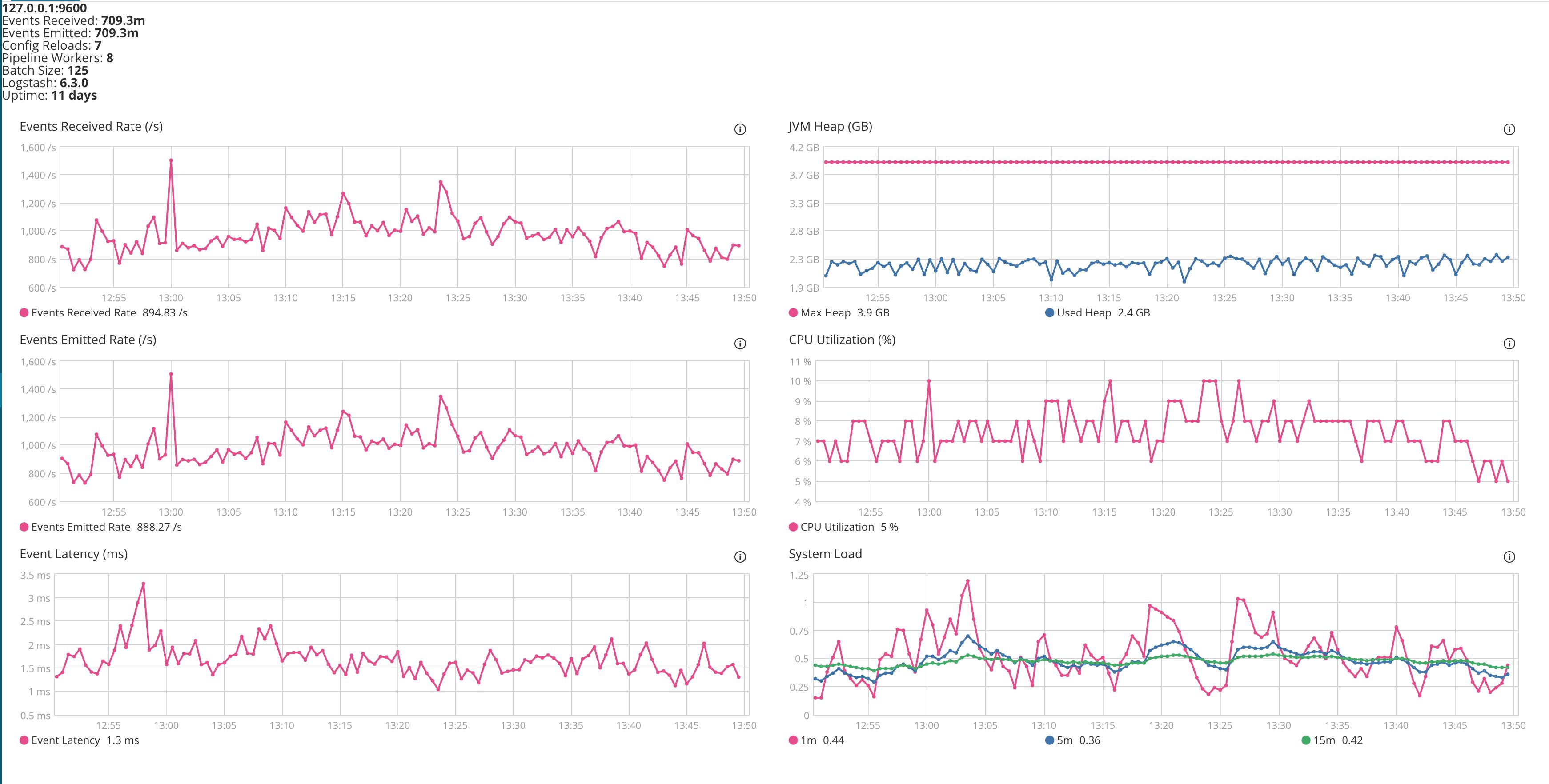 Logstash 6 4 1 & 6 5 0 High CPU usage · Issue #10196 · elastic