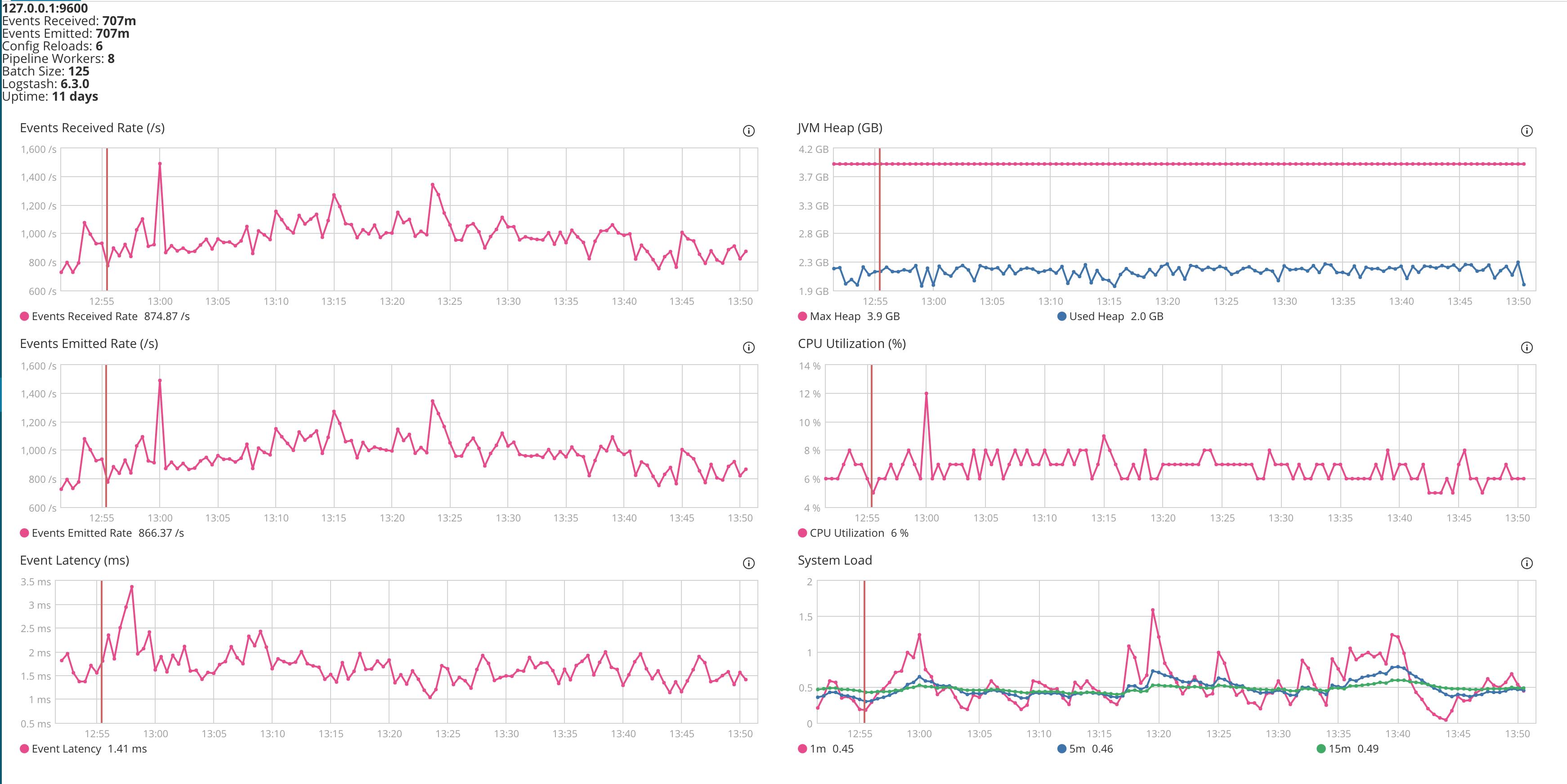Logstash 6 4 1 & 6 5 0 High CPU usage · Issue #10196