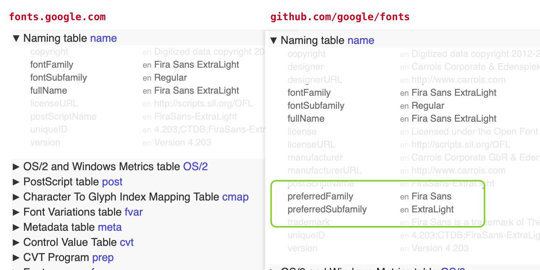 API / fonts google com omitting name table data/breaking up