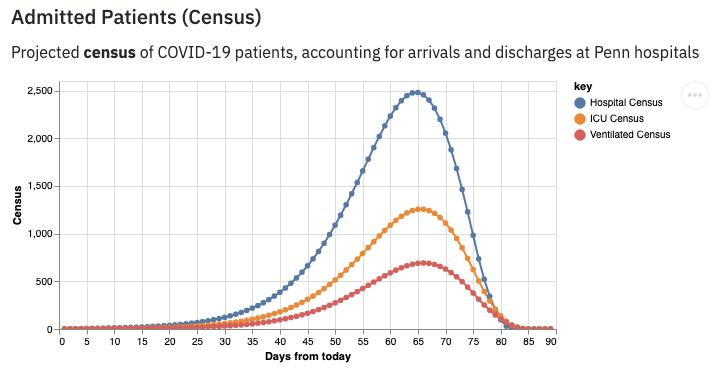 Census Before