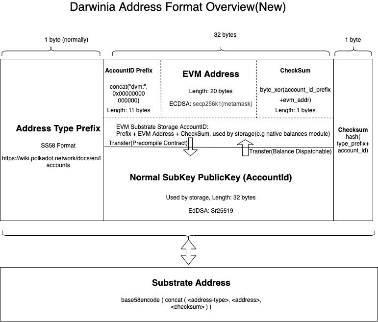 Darwinia Address Format Overview