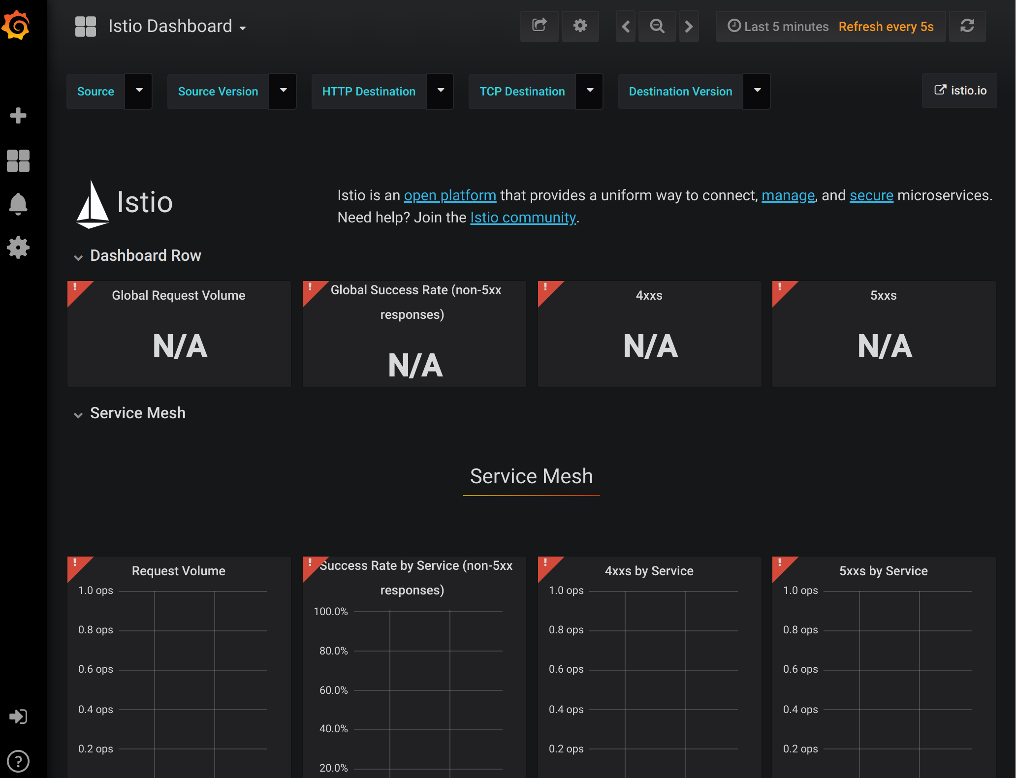 Grafana add-on on fresh Bookinfo install has no data to