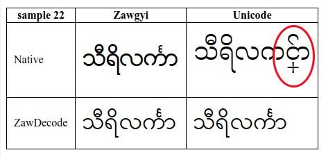 Noto Serif Myanmar renders