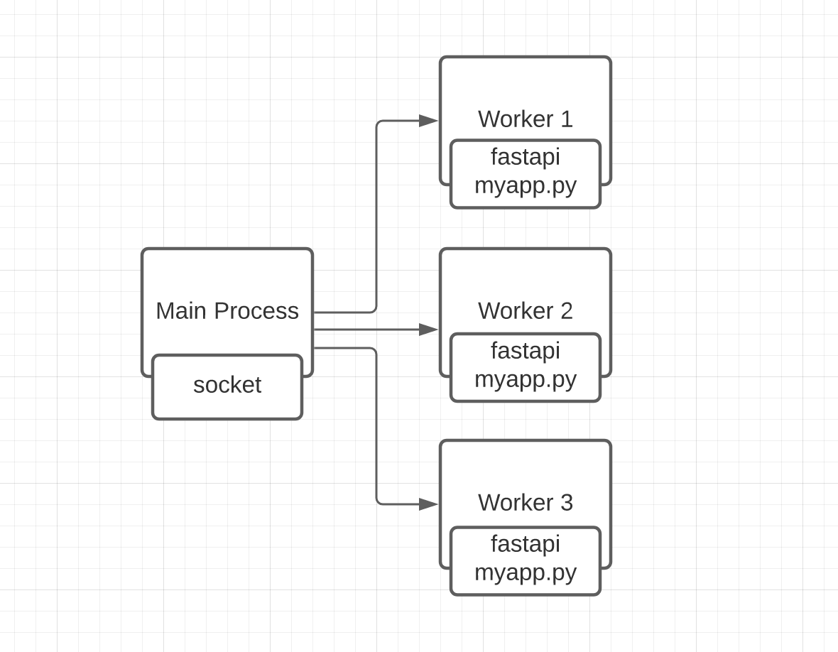 Uvicorn diagram showing the main process and subprocess running different instances of our example application.