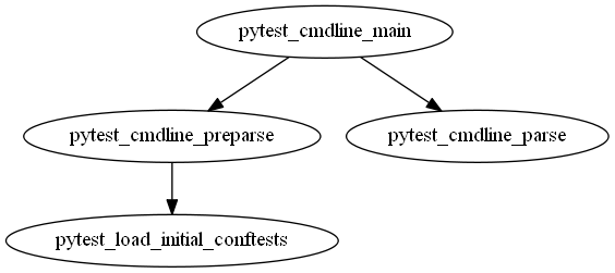 Flowchart of pytest test session states and hooks · Issue