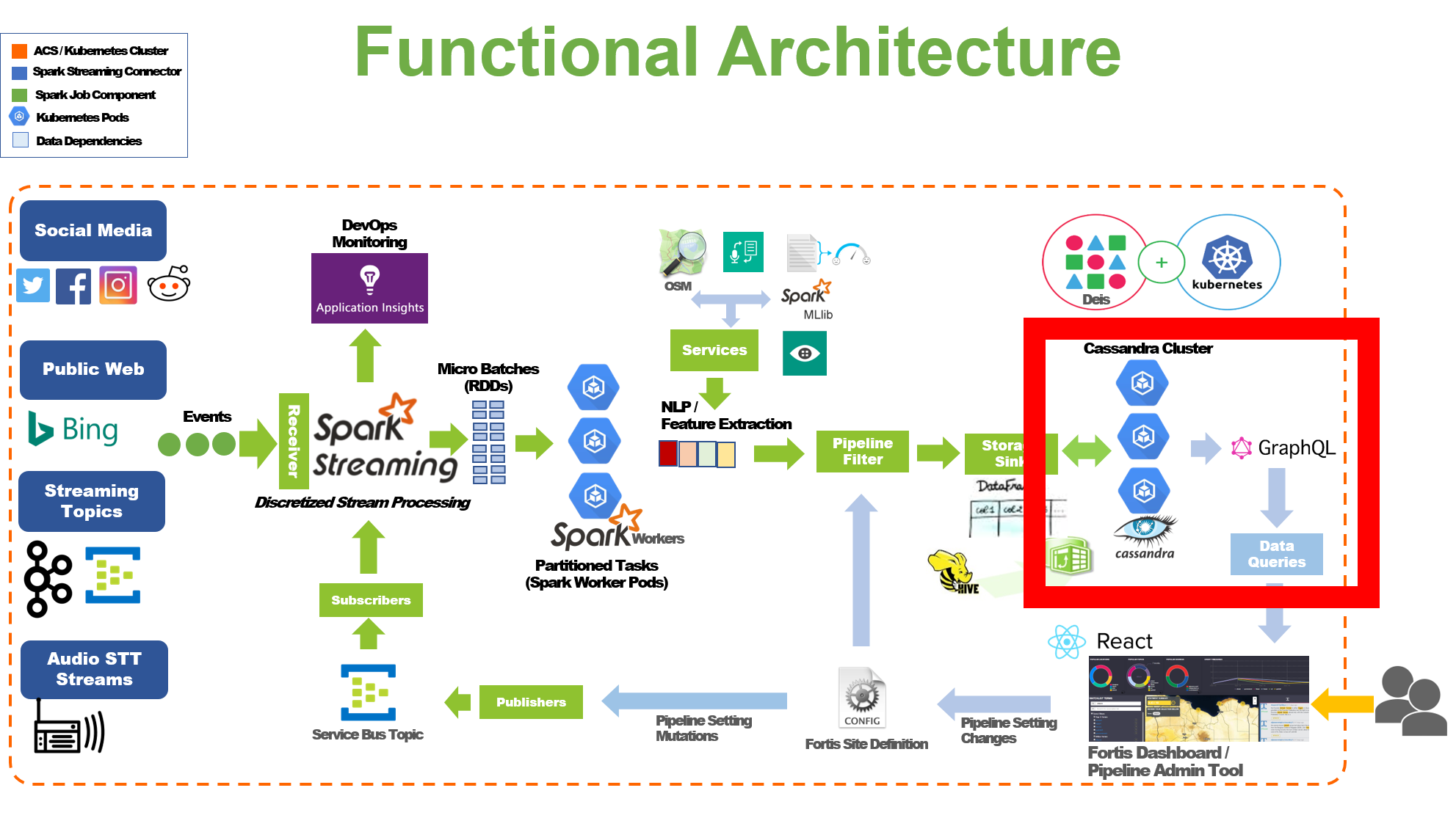 Overview of Fortis architecture with project-fortis-services responsibility highlighted