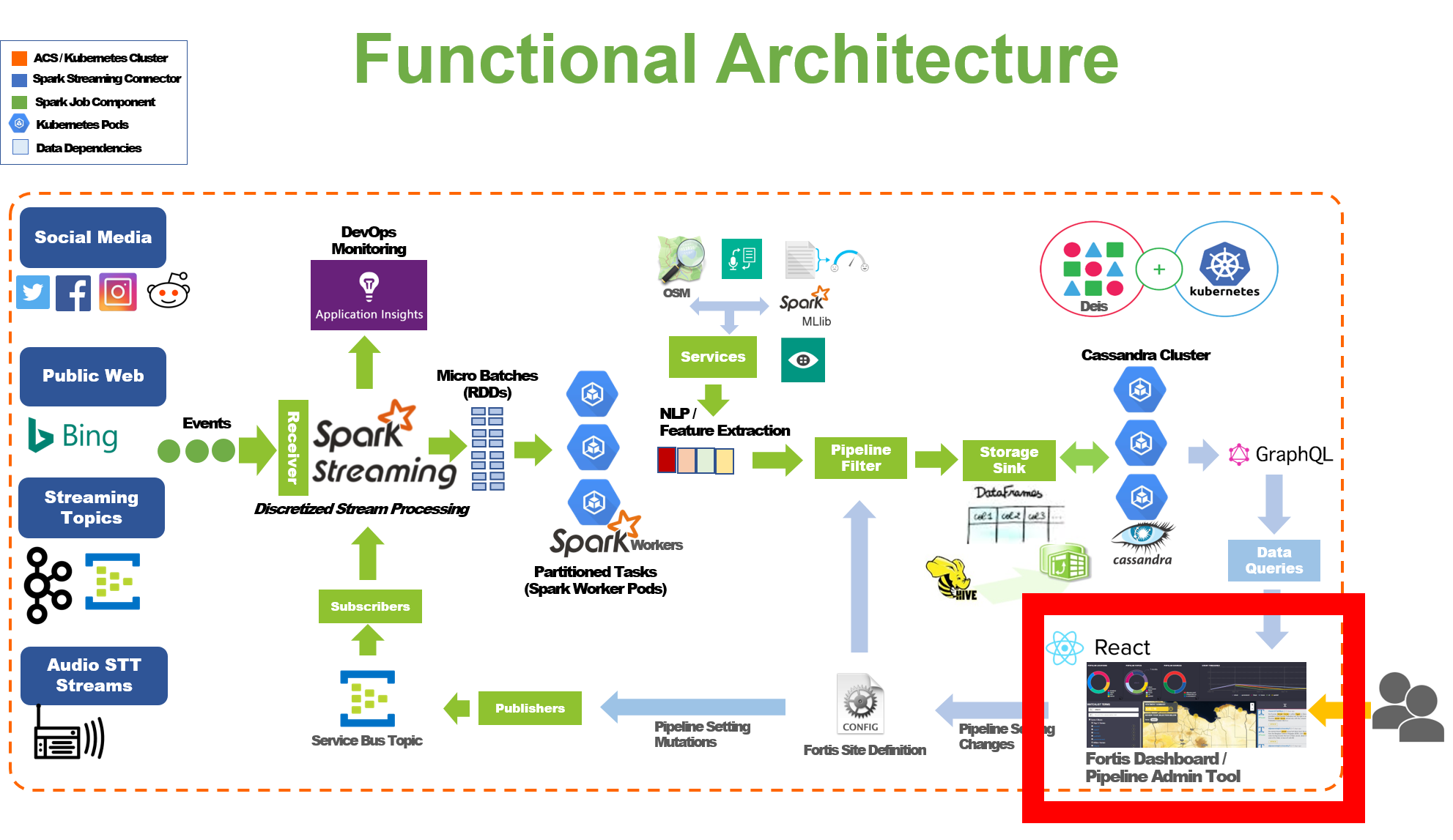 Overview of Fortis architecture with project-fortis-interfaces responsibility highlighted