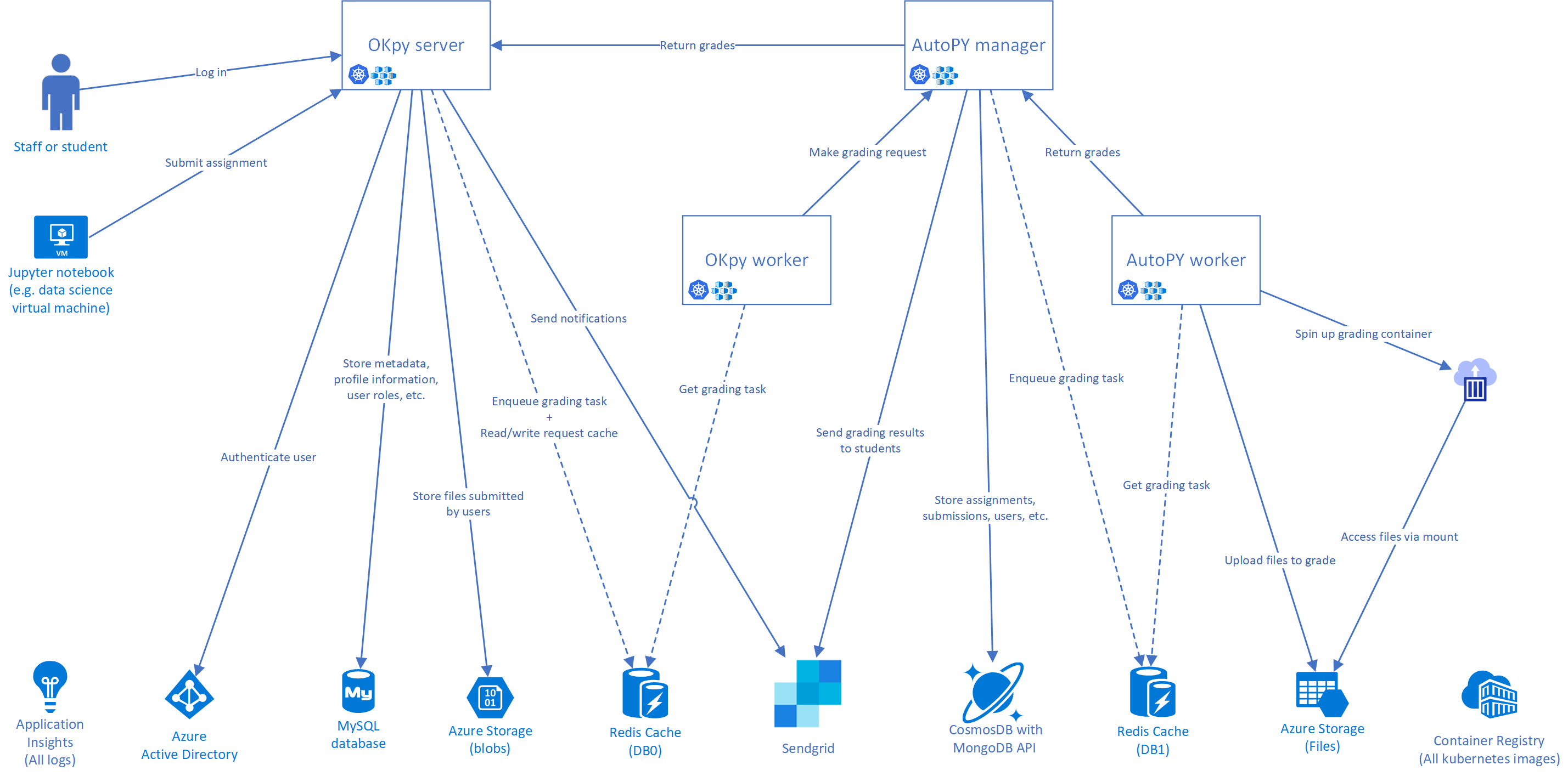 Azure PaaS Architecture