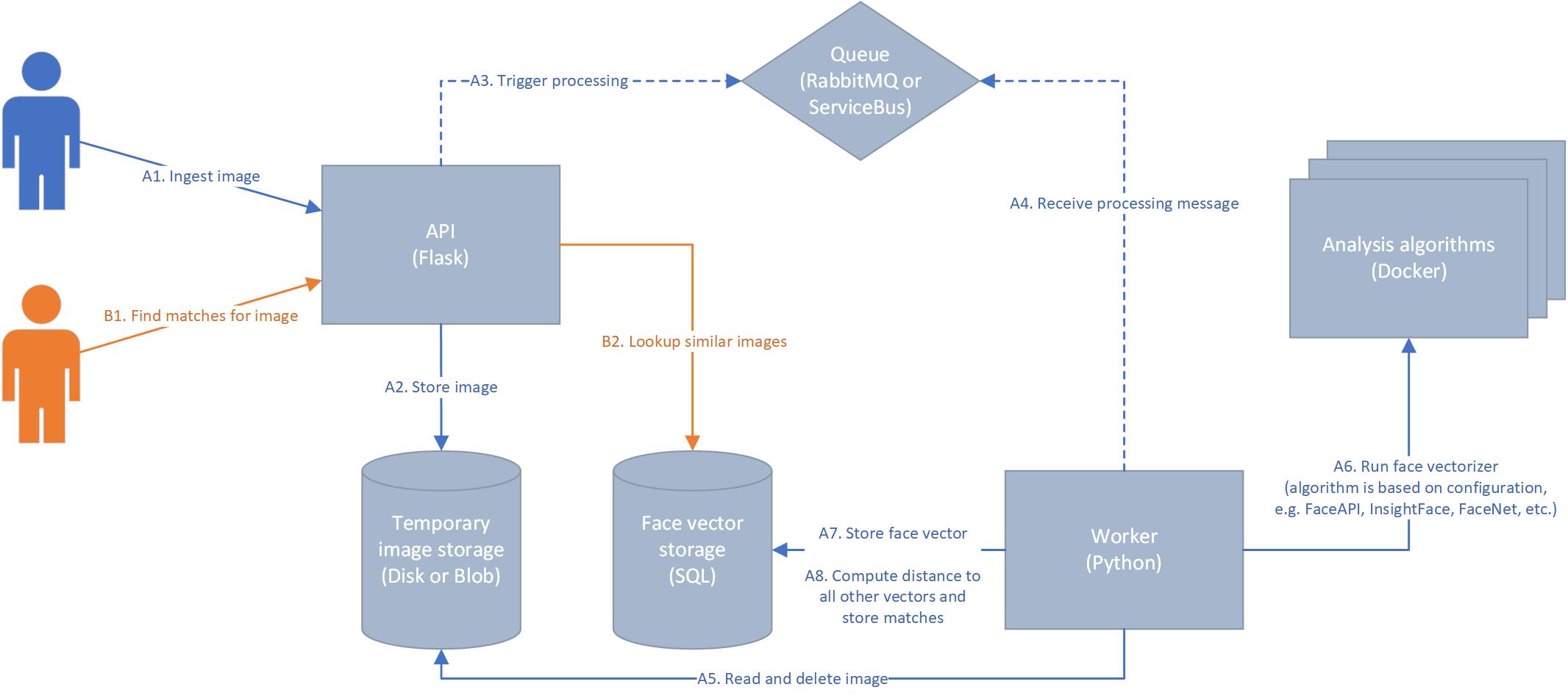 Architecture diagram for faceanalysis