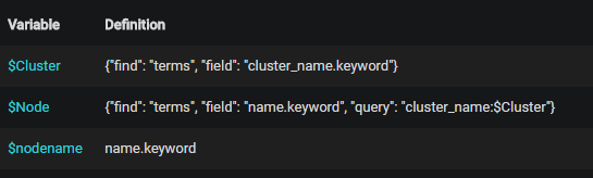 Cluster and node names with
