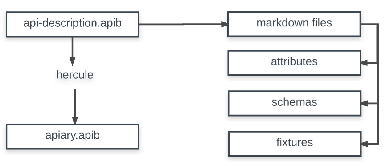 Sighten api docs adding an endpoint malvernweather Choice Image