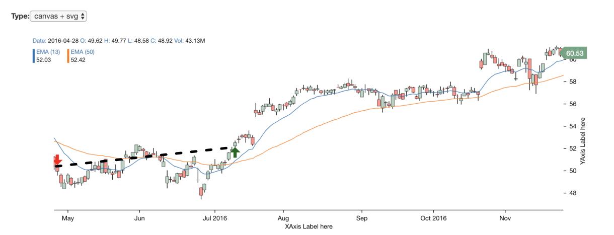 react-stockcharts - Bountysource