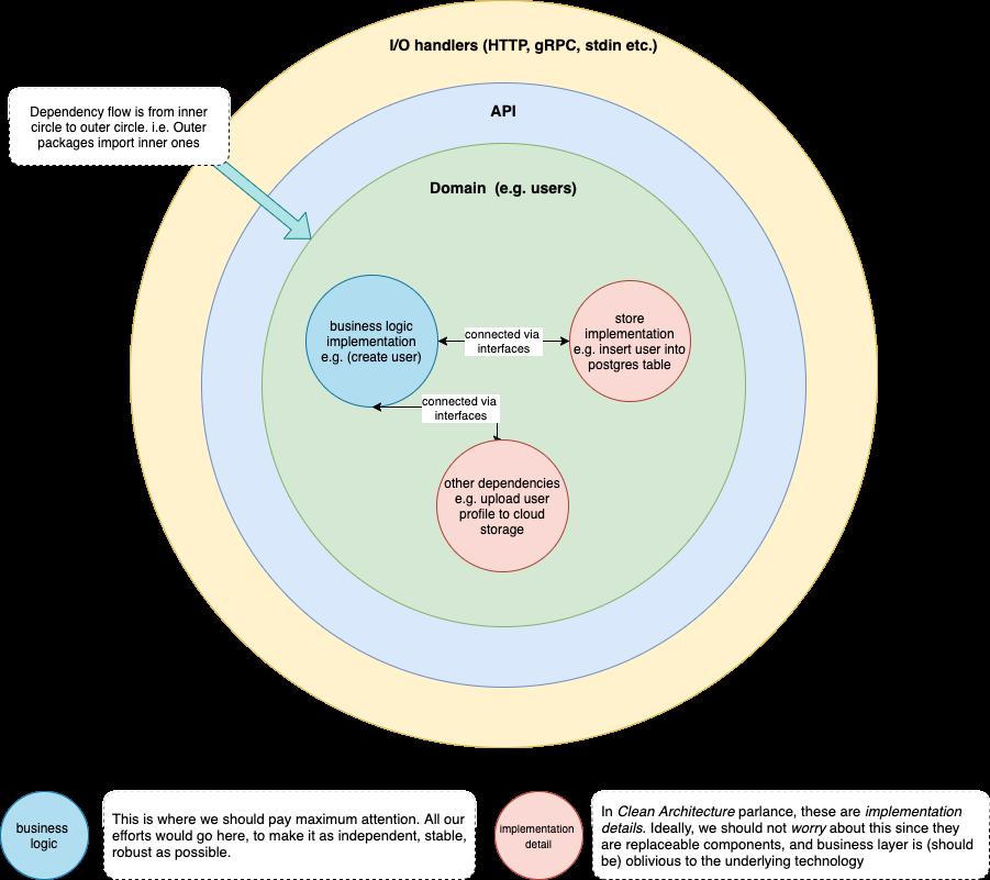 Dependency flow between the layers
