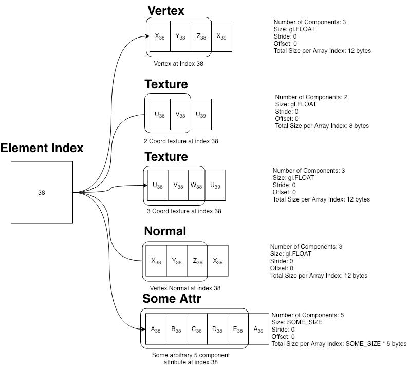 GitHub - frenchtoast747/webgl-obj-loader: A simple OBJ model