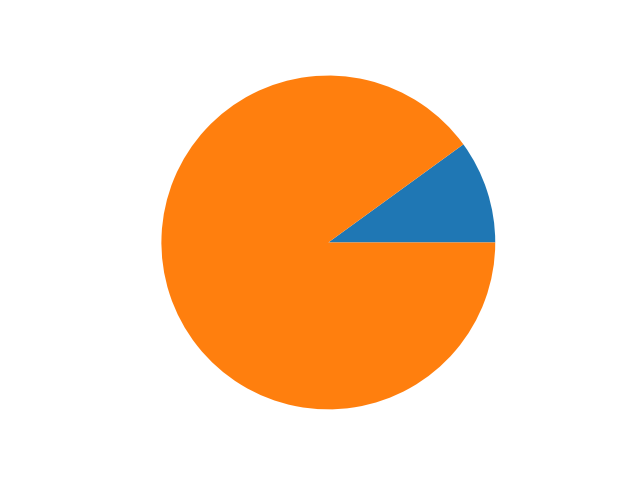 Make pie charts circular by default · Issue #10789