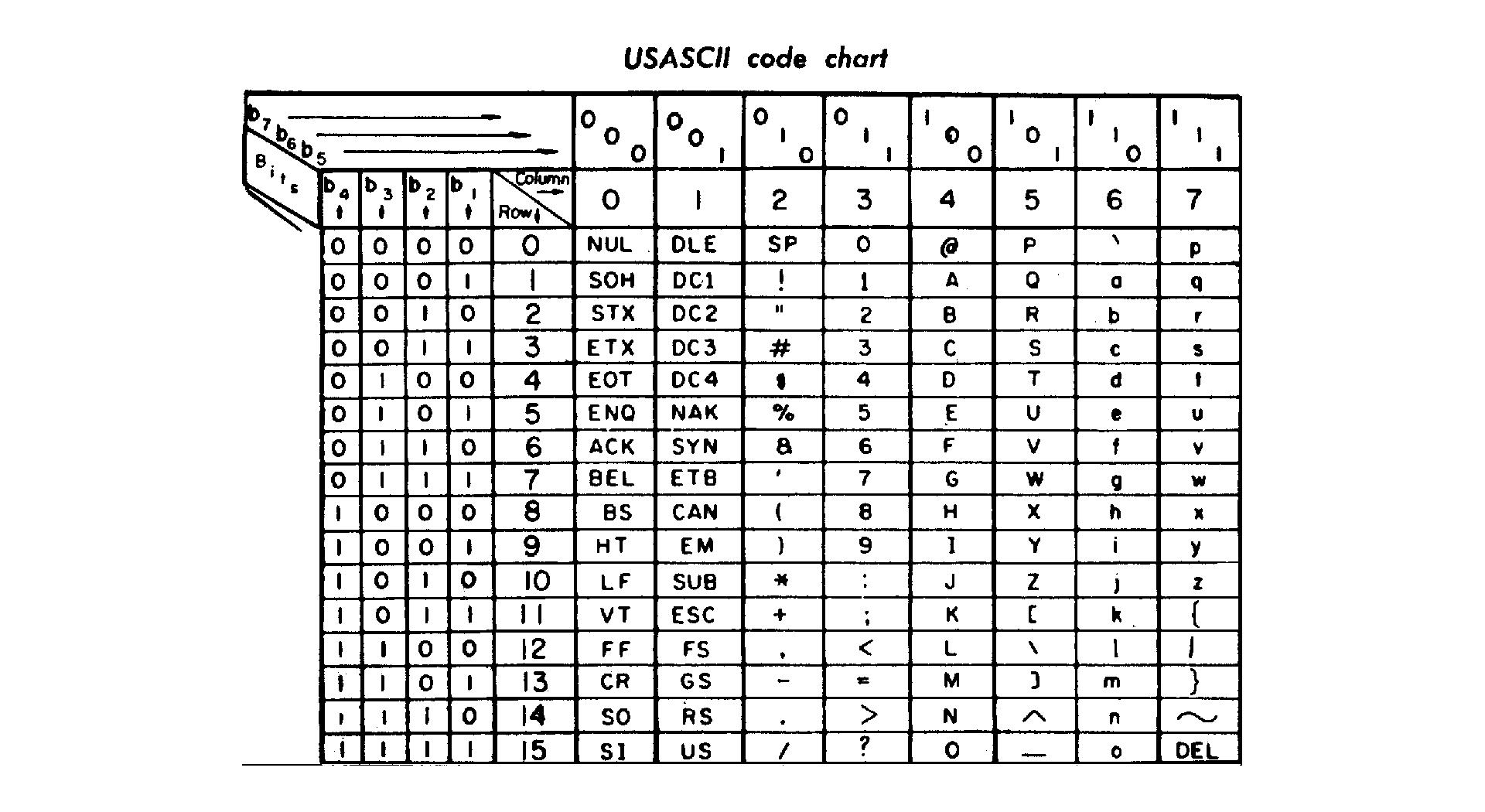 典型的 8 位编码字符集:ASCII