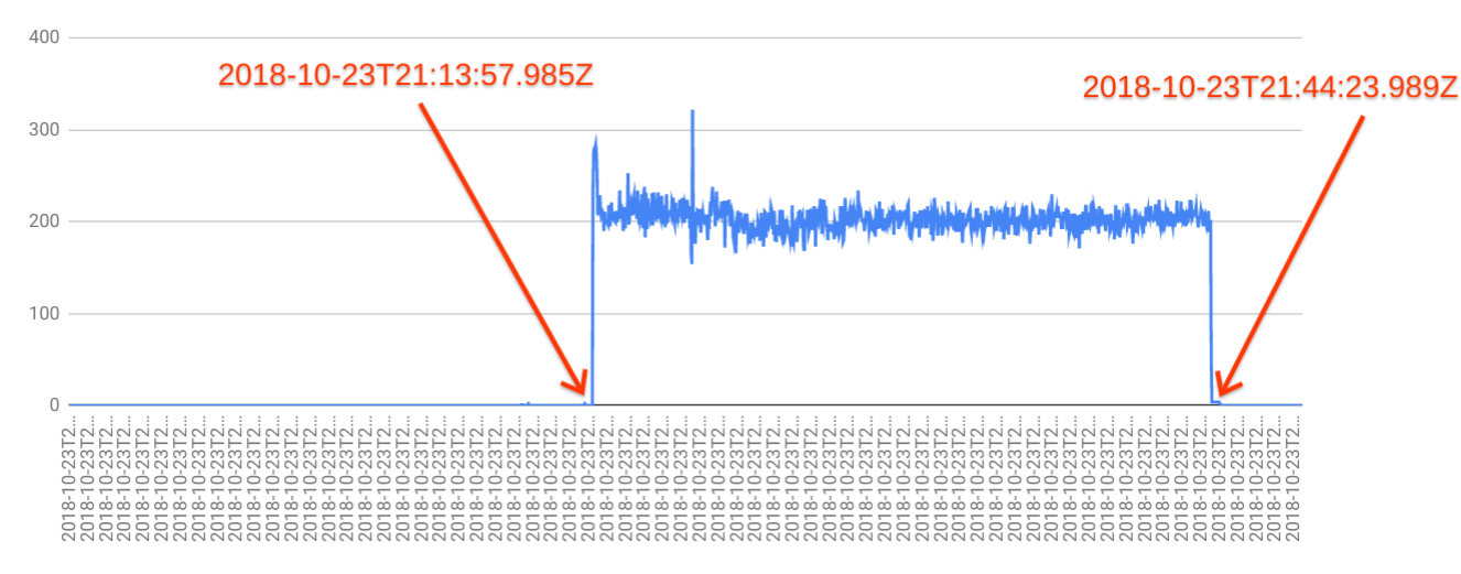 Istio reported request volume inaccurate at high scale