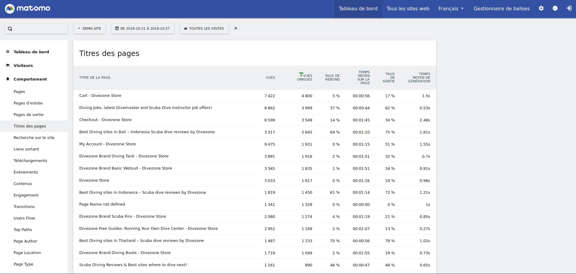 Screenshot_2019-10-25 Demo-Site - De 2019-10-21 à 2019-10-27 - Rapports des statistiques web - Matomo(3)