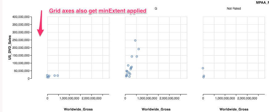 min/maxExtent and offset should not be applied to axes with neither