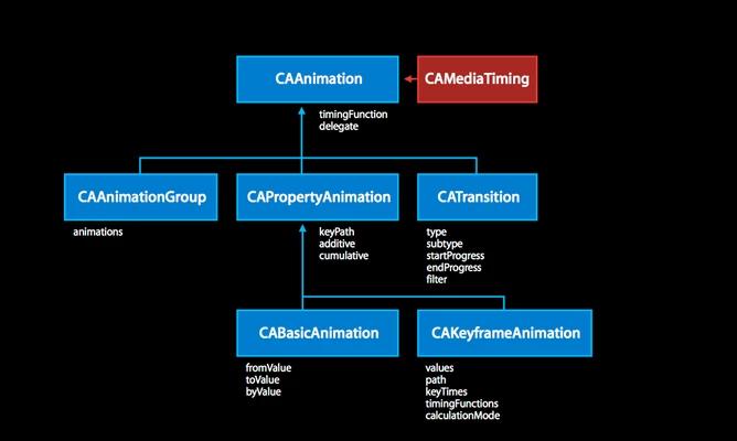 Understanding Animation · Issue #1 · kieuquangloc147