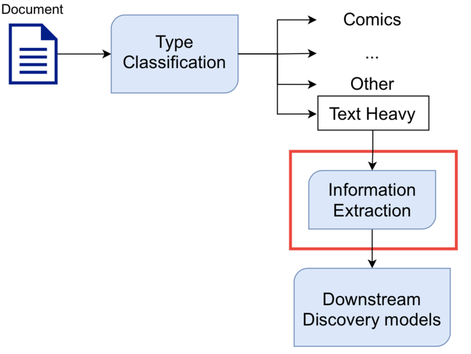 Information Extraction at Scribd